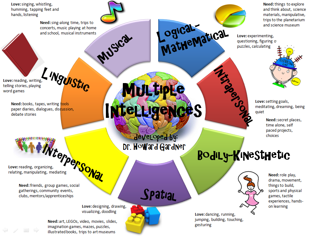gardners theory of multiple intelligences This article merges gardner's multiple intelligence theory with different problem types in a matrix to identify and serve children of different this article discusses the use of gardner's theory on multiple intelligences in teaching adults who second language is.